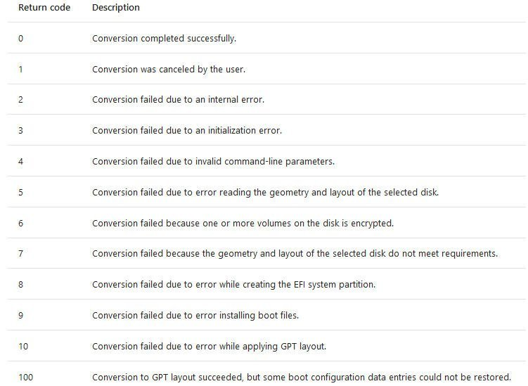 MBR2GPT Error Code