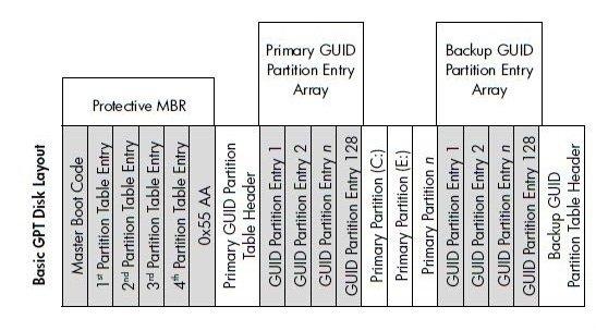Basis GPT-Layout
