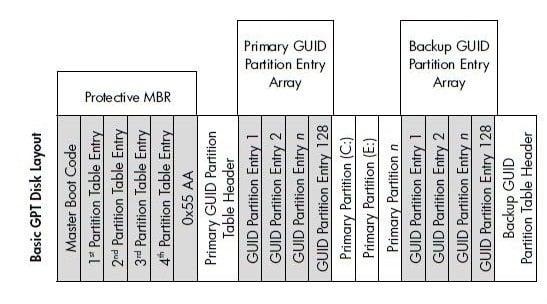 Basic GPT Disk Layout
