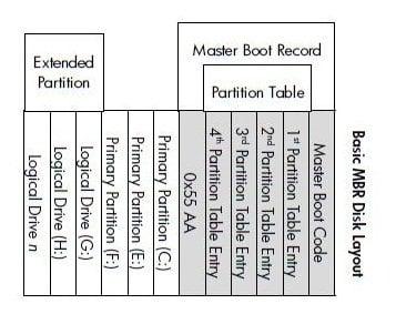 Basic MBR Disk Layout