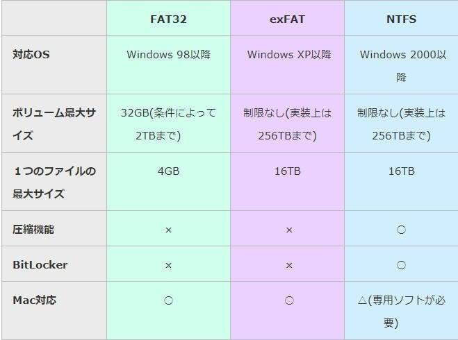 NTFS、EXFAT、FAT32の比較