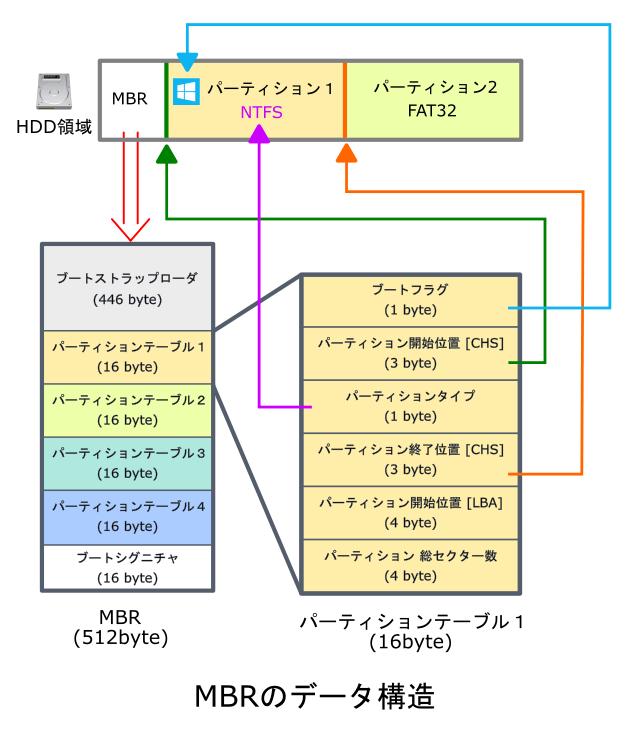 MBRデータの構造