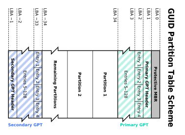 GUID Partition Table Scheme