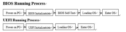 UEFIとBIOSブートモードの基本情報