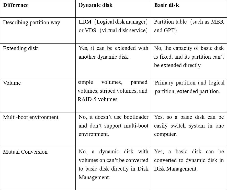 Dynamic Disk Vs Basic Disk