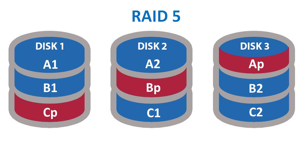 Raid 5 Drive