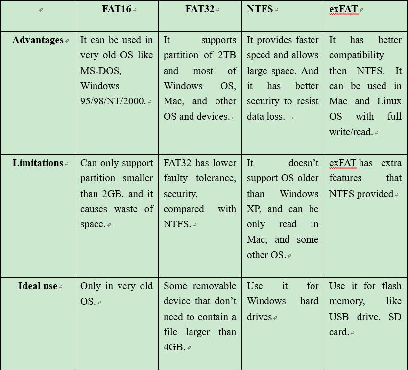 File System Comparison