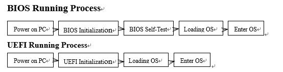 BIOS UEFI Running Process